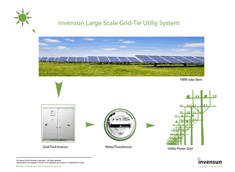 Utility-Scale Solar Panel Projects